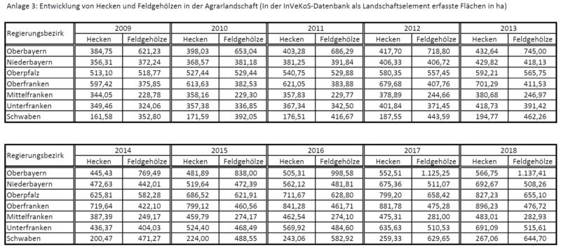 Entwicklung von Hecken und Feldgehölzen in der Agrarlandschaft